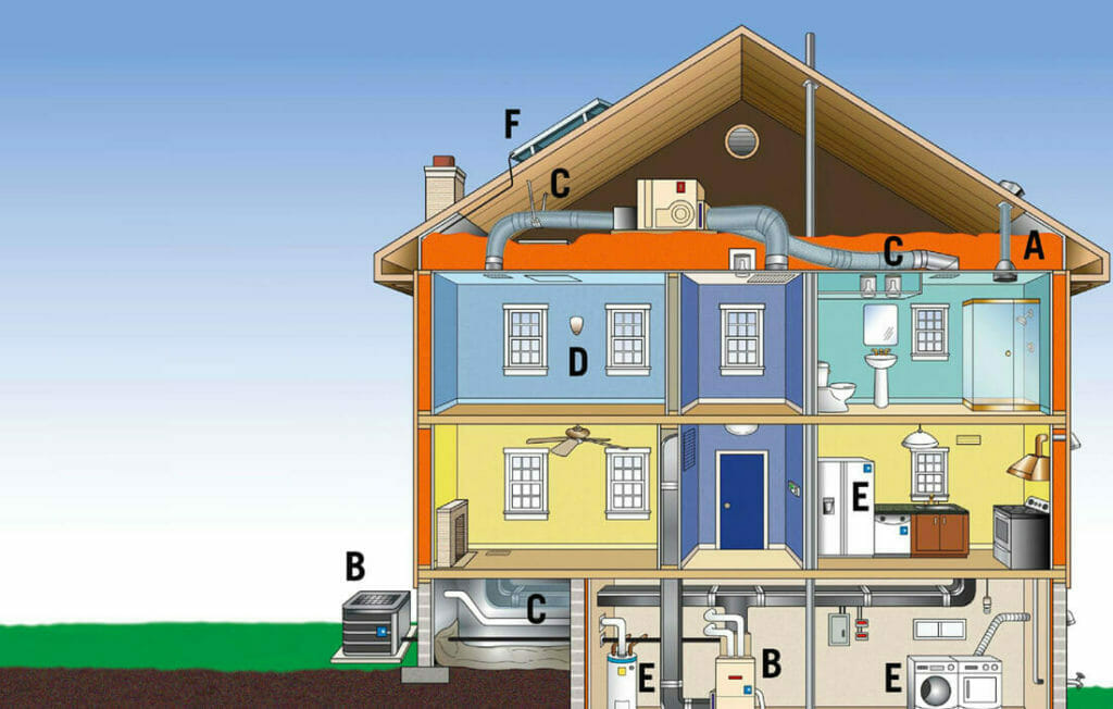 Improve systems within your home with a TDS Home Performance assessment.